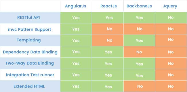 Angularjs vs Javascript Frameworks