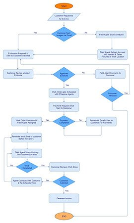 plan-of-action-flow-chart-case-study