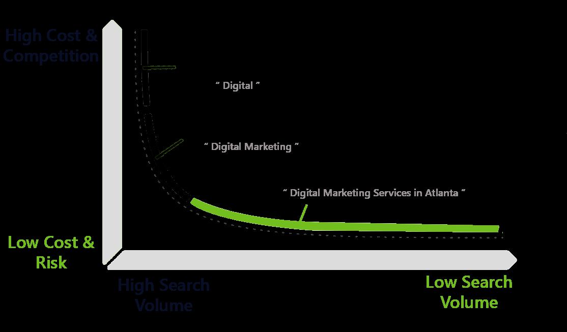 long-tail-keyword-usage-graph
