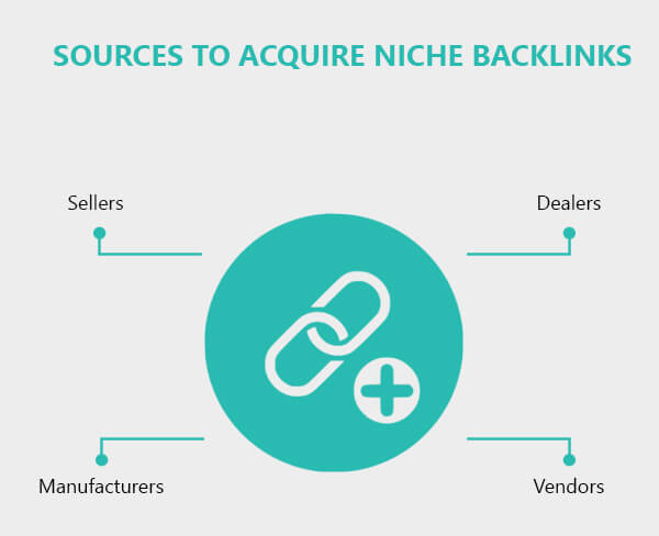 source-to-acquire-niche-backlinks