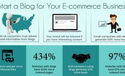 This is Why your E-Commerce Web Store Requires a Blog!