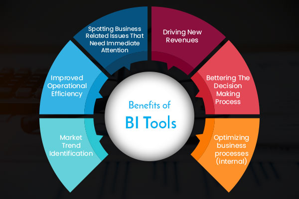 benifits-of-bi-tools