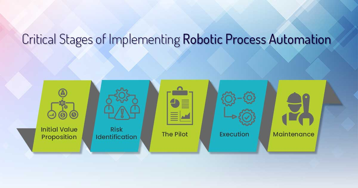 Critical Stages of Implementing Robotic Process Automation